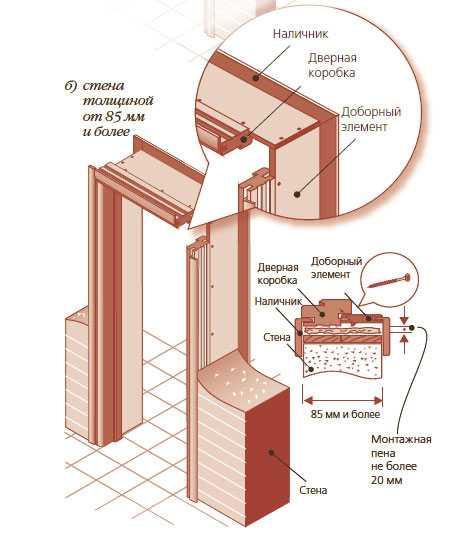 Установка межкомнатных дверей своими руками - пошаговая инструкция по самостоятельному монтажу