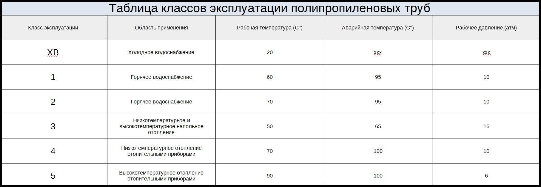 Трубы полипропиленовые для отопления: технические характеристики и критерии выбора