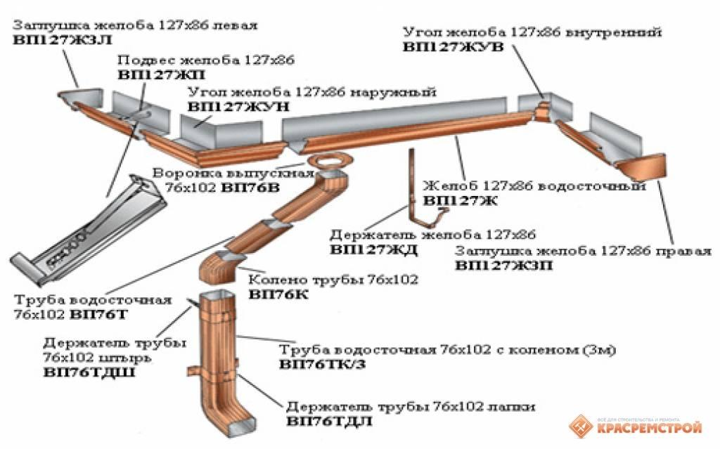 Монтаж и установка водосточной системы