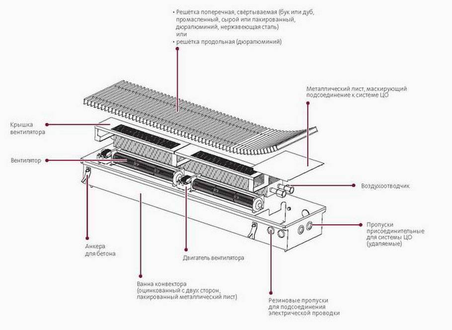 Как выбрать конвектор отопления: плюсы и минусы современных видов конвекторов