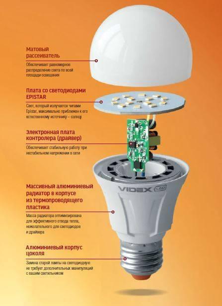 Устройство лампы накаливания   сайт электрика