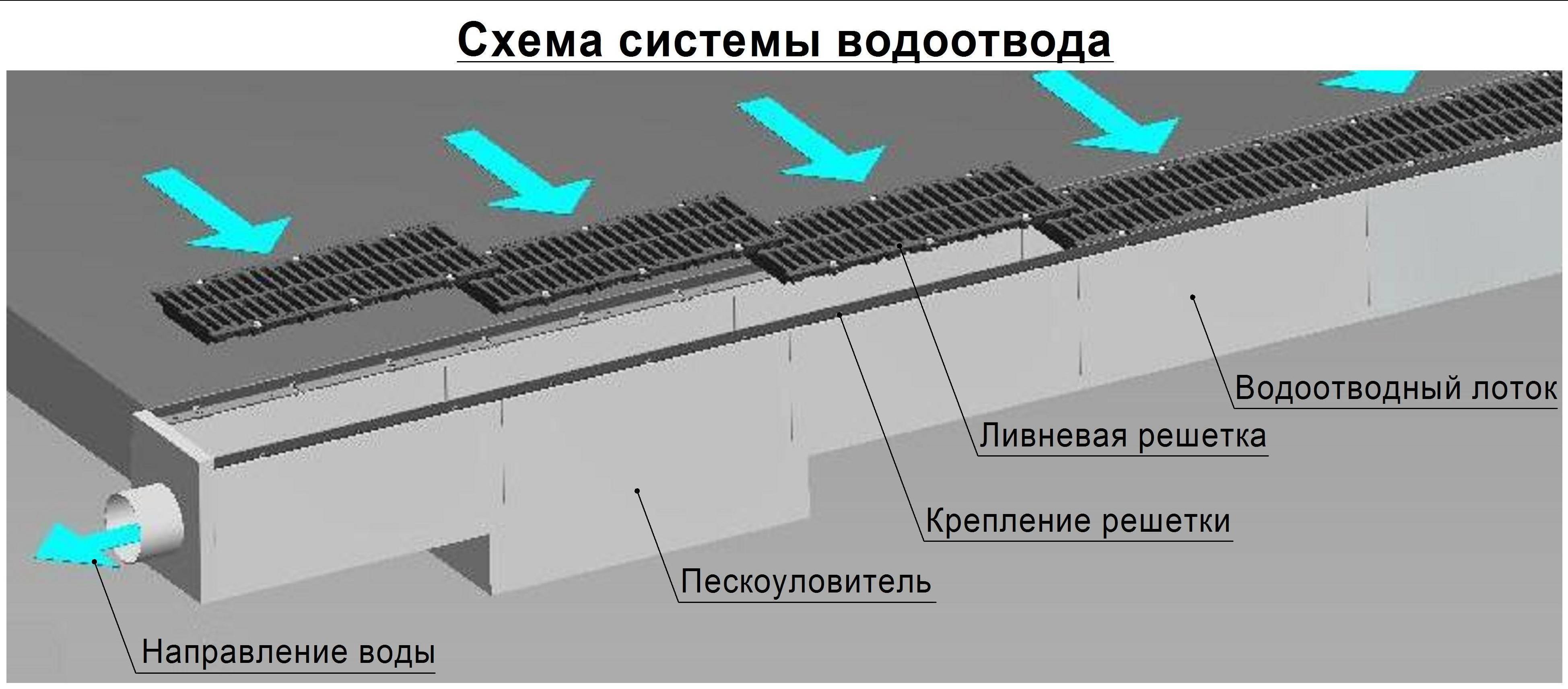 Лотки для ливневой канализации – бетонные и пластиковые