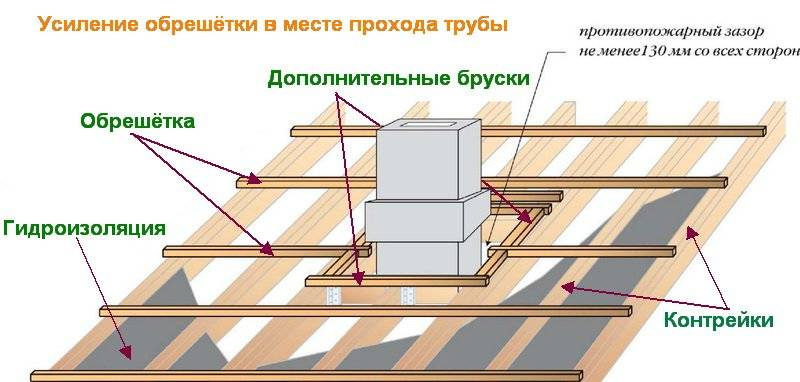 Обрешетка крыши под профнастил: как сделать расчет, шаг монтажа, толщина и размеры правильной обрешетки