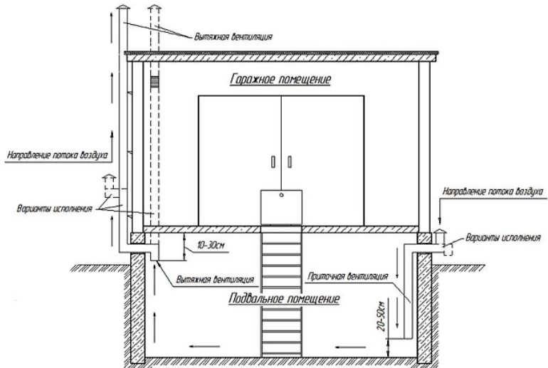 Вентиляция в погребе гаража: принудительная или естественная, установка своими руками