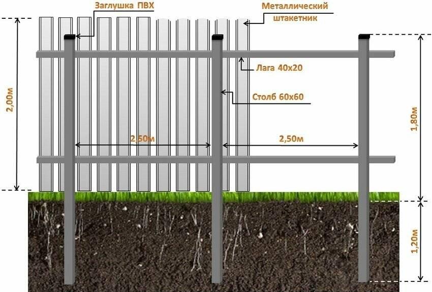 Аспекты строительства забора из металлического штакетника