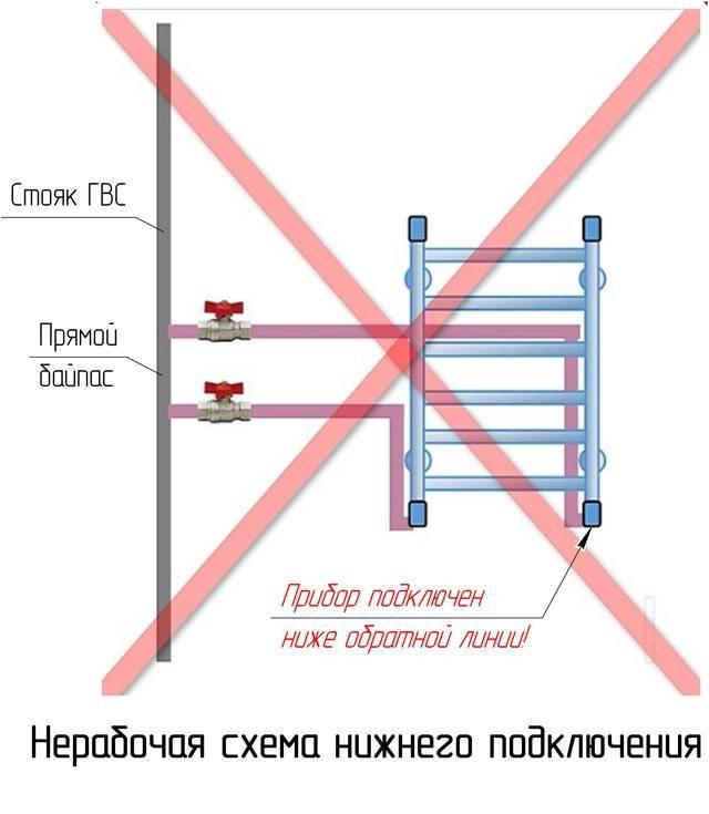 Полотенцесушитель над ванной или унитазом: минусы расположений, фото.