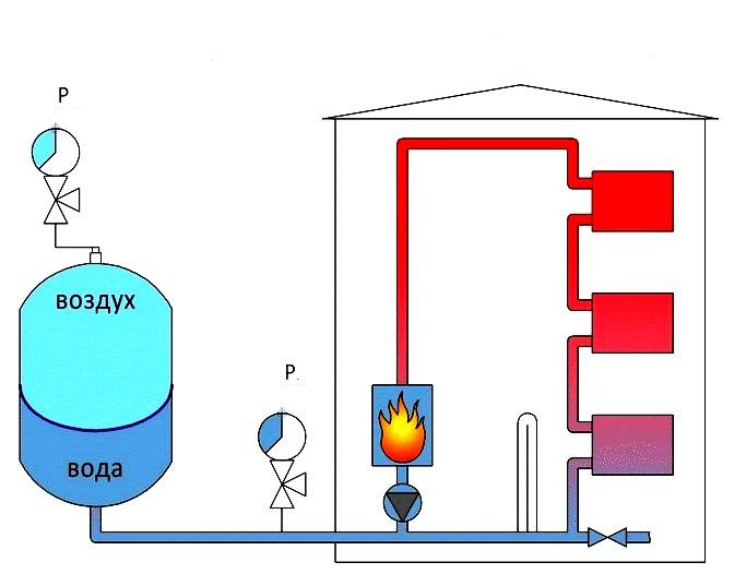 Схема отопления закрытого типа с циркуляционным насосом