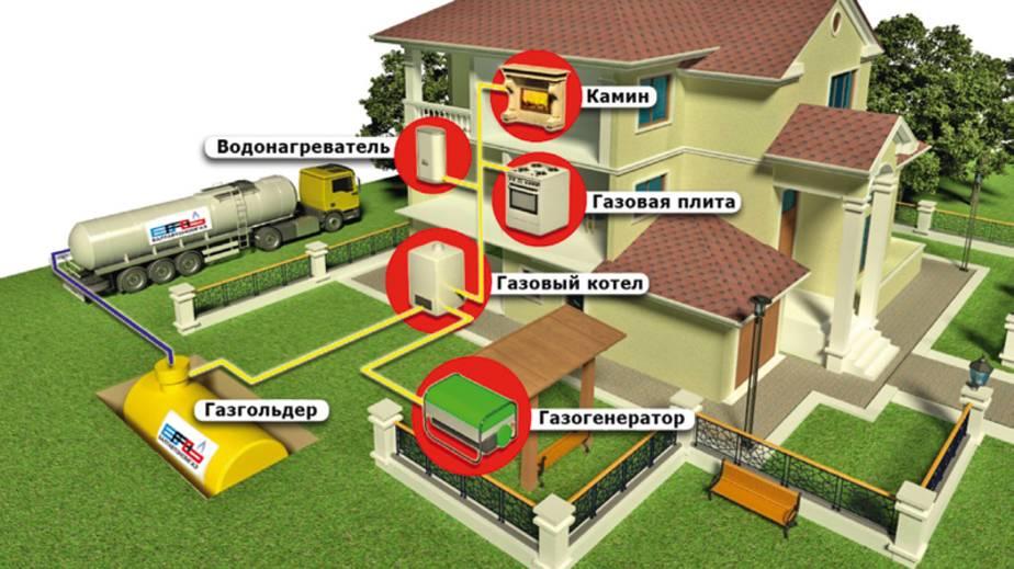 Льготы пенсионерам при газификации частного дома: оформление и документы