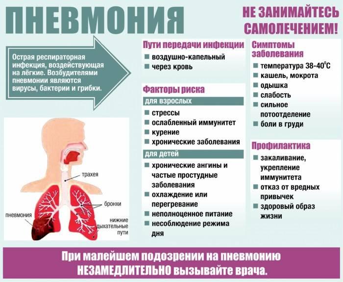 ➤ простуда от сквозняка лечение