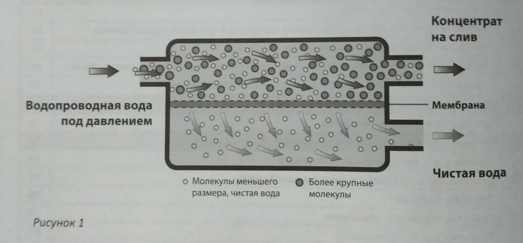 Мембранный фильтр для очистки воды: что это такое, разновидности, цена и отзывы покупателей, а также информация по установке и замене картриджей