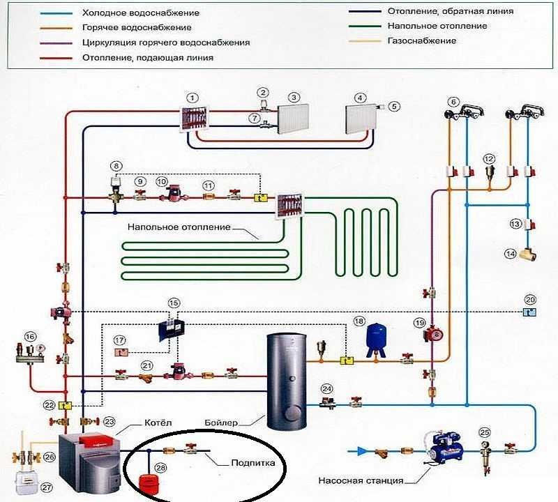 Завоздушивание в отопительной системе: причины, решение проблем с отоплением в частном и многоквартирном доме