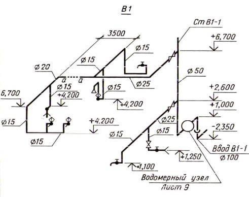 Сп «внутренний водопровод и канализация». основные нормы и положения