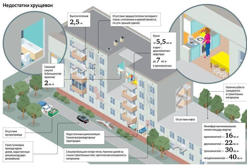 Высота трехэтажного дома – нормы малоэтажных строений