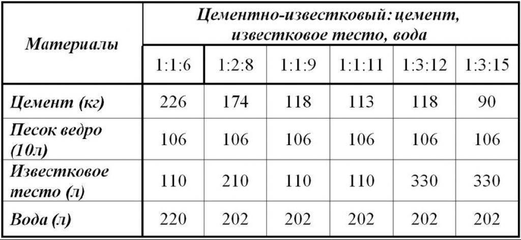 Калькулятор расчета кладочного раствора для кирпича - с пояснениями