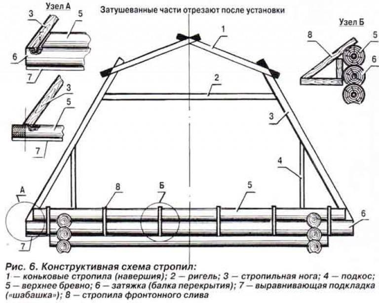 Крыша из дранки: укладка своими руками, цена материала