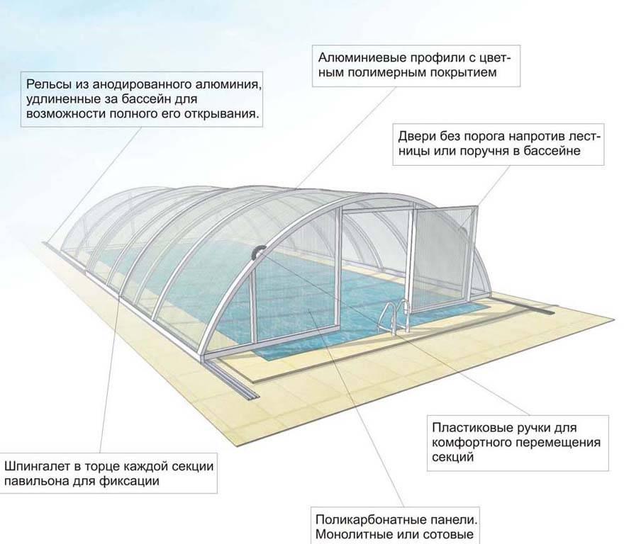 Крытый бассейн для дачи своими руками - разновидности конструкций