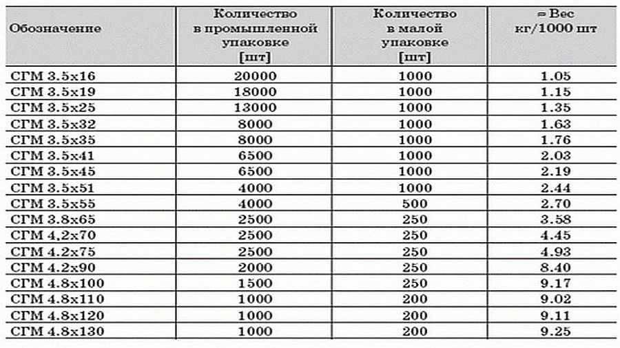 Размеры саморезов по дереву (20 фото): черные и желтые саморезы, таблица их типоразмеров. как выбрать длину самореза? гост