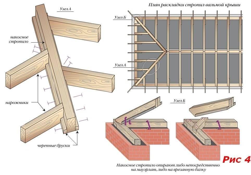 Как сделать плоскую крышу - процес строительства своими руками, плюсы и минусы кровли, как обустроить ремонт и монтаж, смотрите на фото и видео