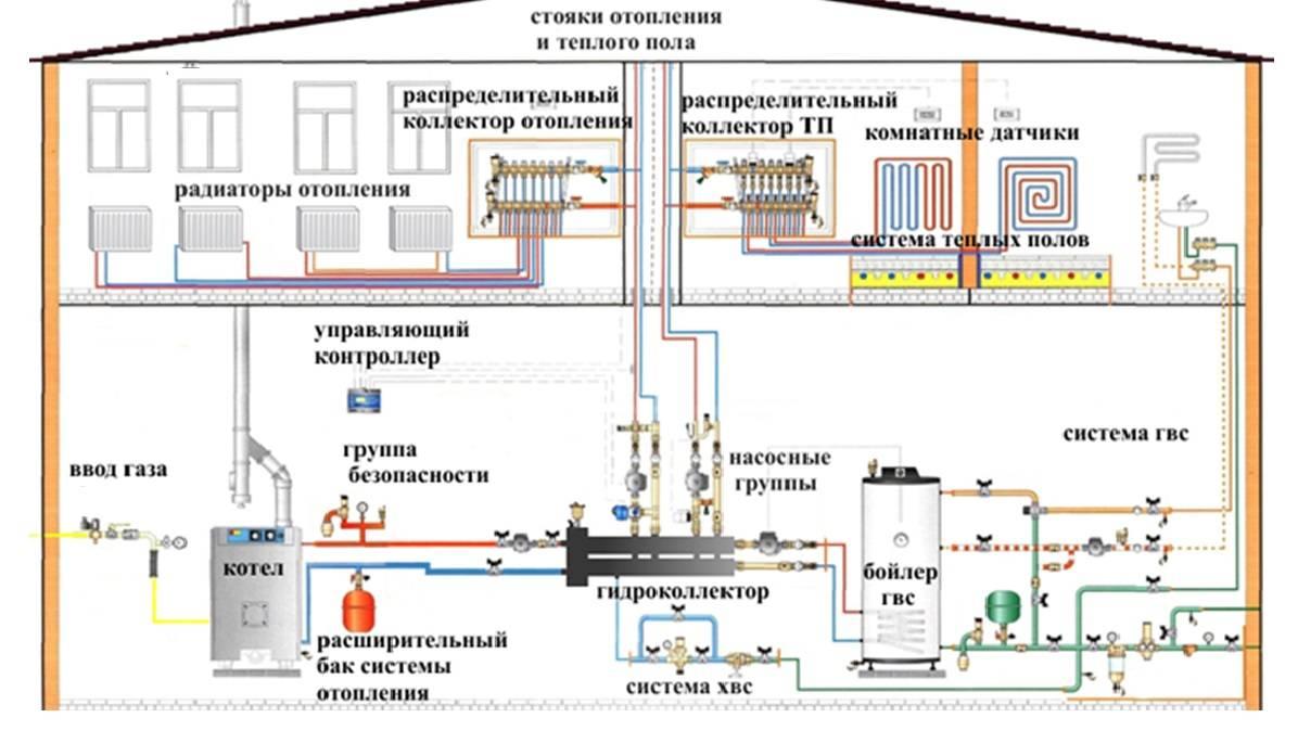 Двухтрубная система отопления схема подключения - tokzamer.ru