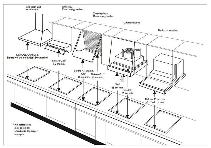 Расстояние от плиты до вытяжки - нормы и правила установки горизонтальных и наклонных конструкций над варочной поверхностью