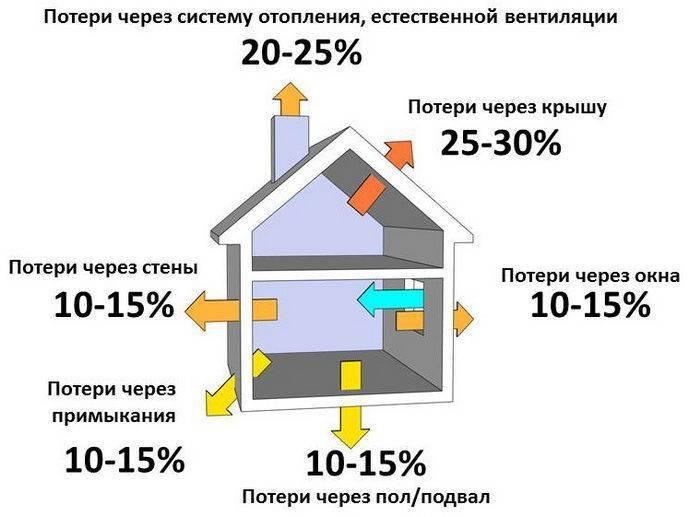 Как уменьшить теплопотери частного дома