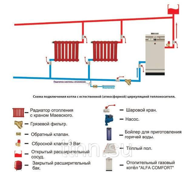 Схемы системы отопления с насосной циркуляцией