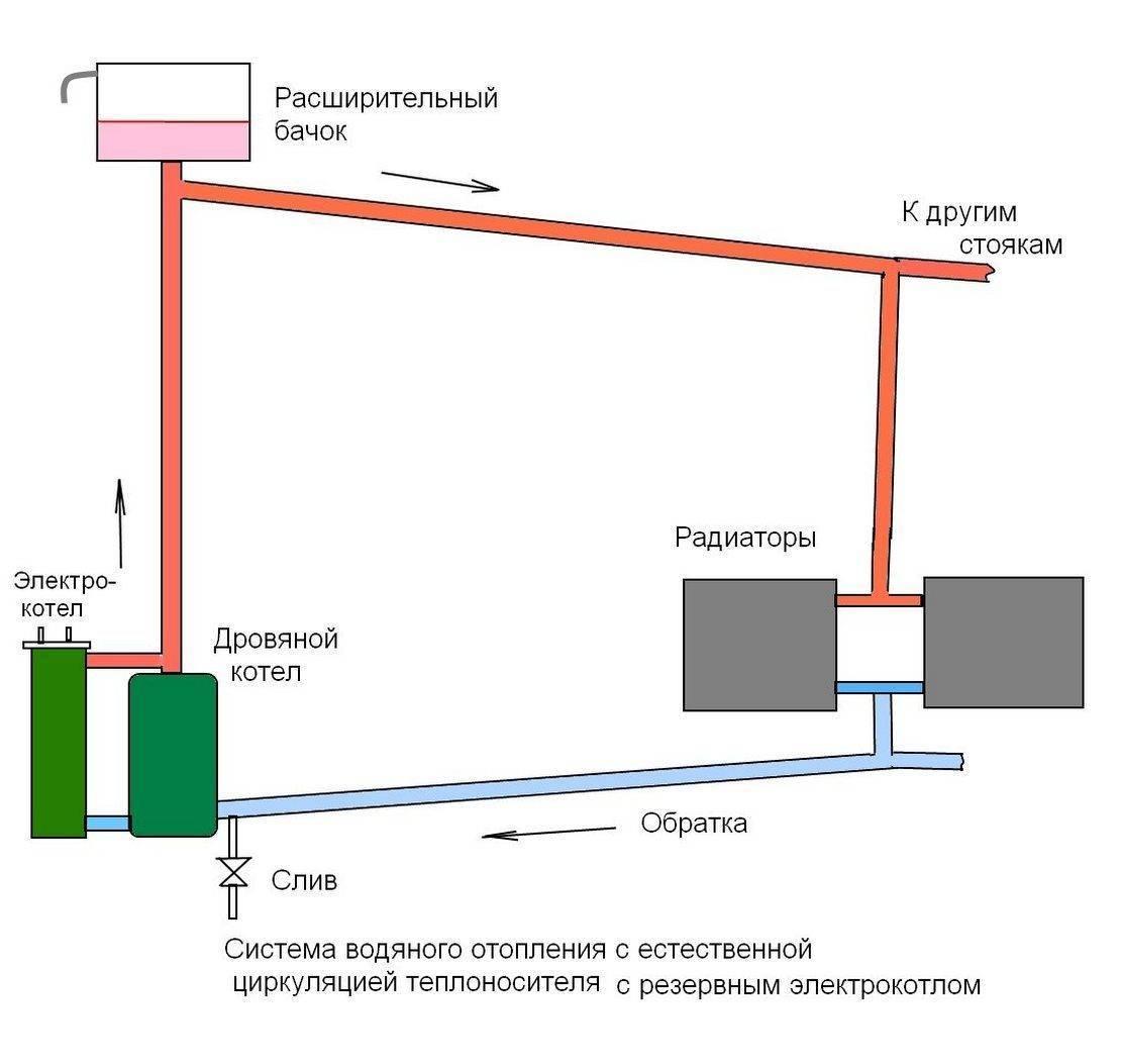 Выбираем систему отопления для деревянного дома