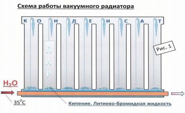Какие лучше стальные радиаторы отопления, рейтинг панельных радиаторов