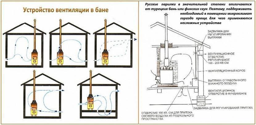 Как сделать вентиляцию в бане из пластиковой трубы диаметром 100 мм - инструкция и схема