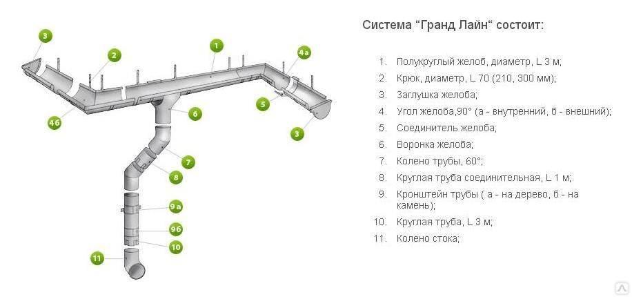 Водосточная система  grand line круглого сечения