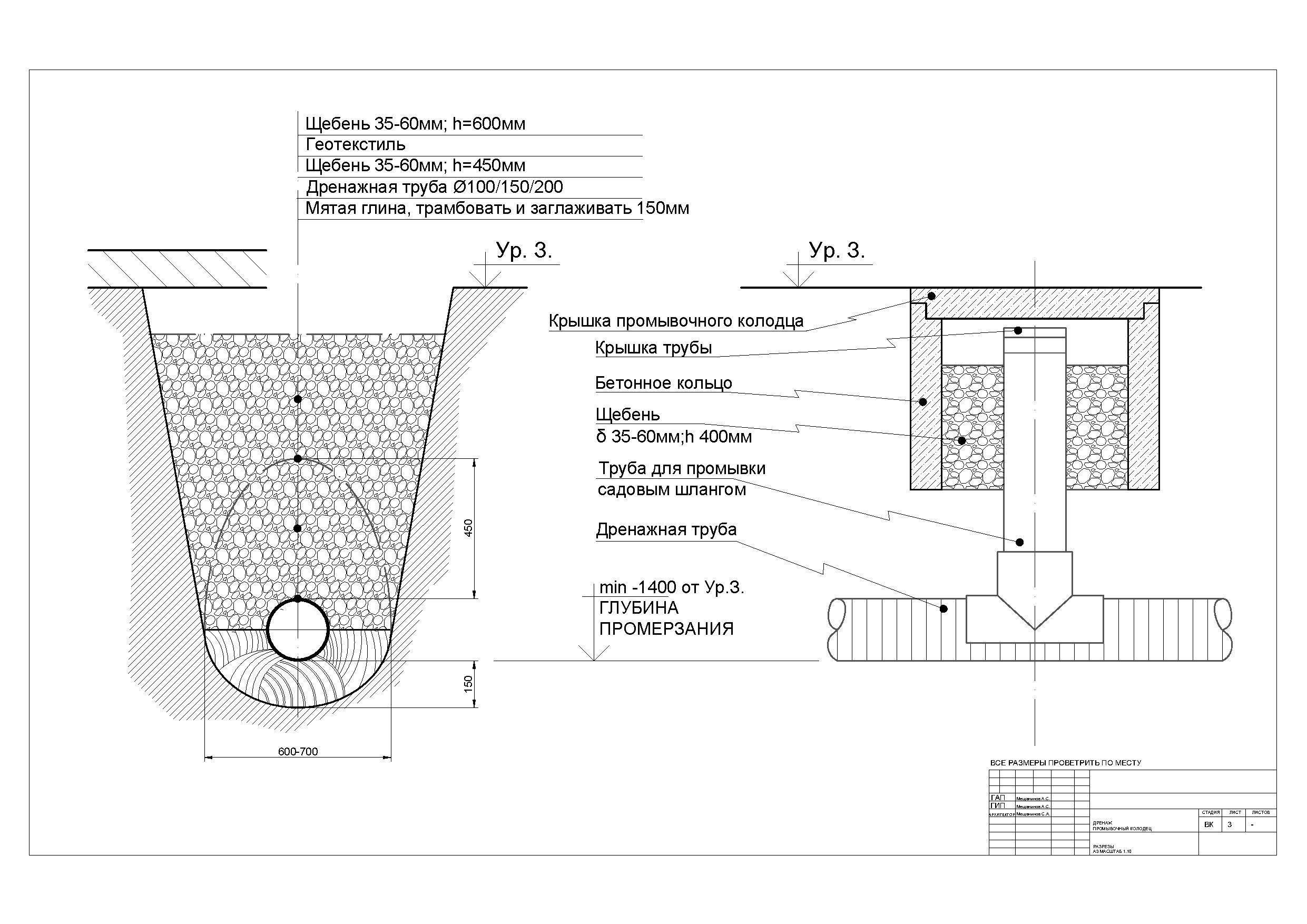 Проект дренажной системы расчет, проектирование, норм снип