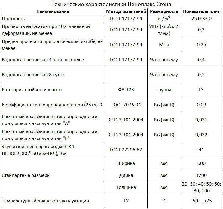 Гранулы пенополистирола: характеристики, плюсы и минусы, область применения