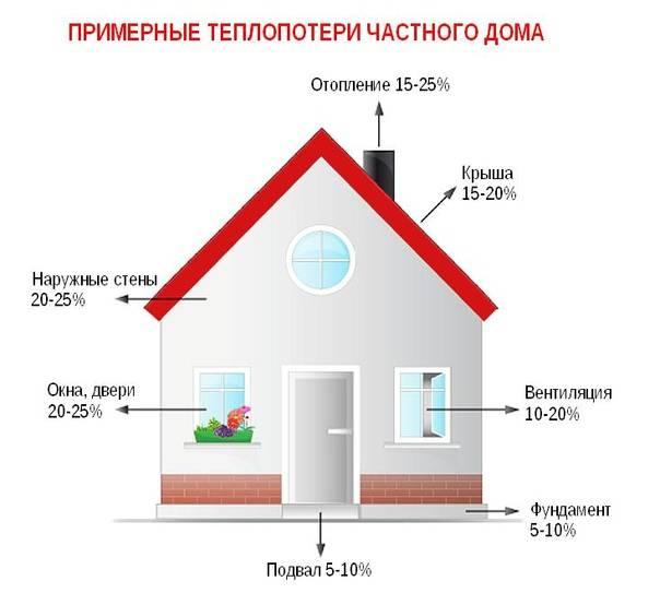 Потеря тепла частного дома