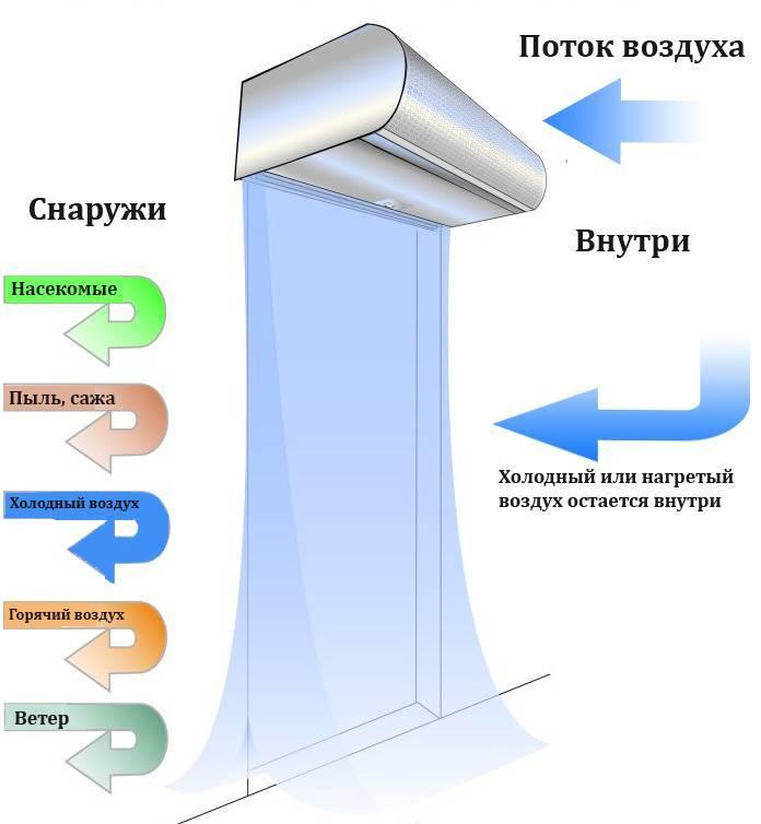 Тепловая завеса на входную дверь: правила выбора и рекомендации