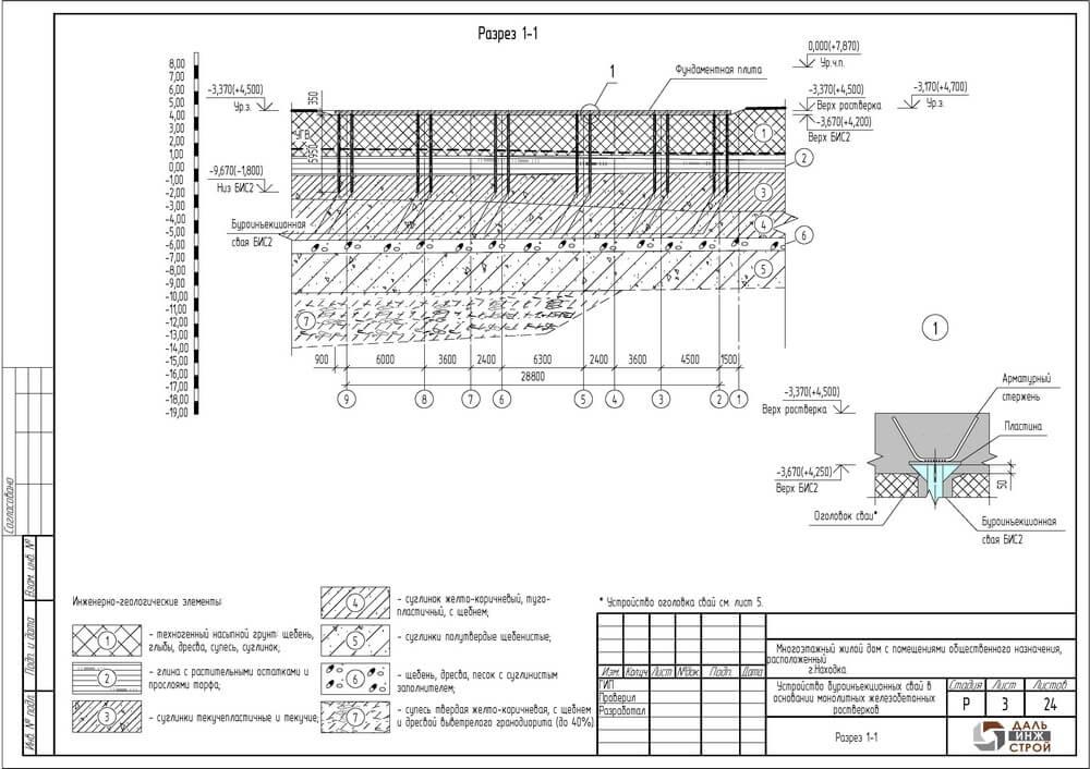 Буроинъекционные сваи: устройство, виды, оборудование