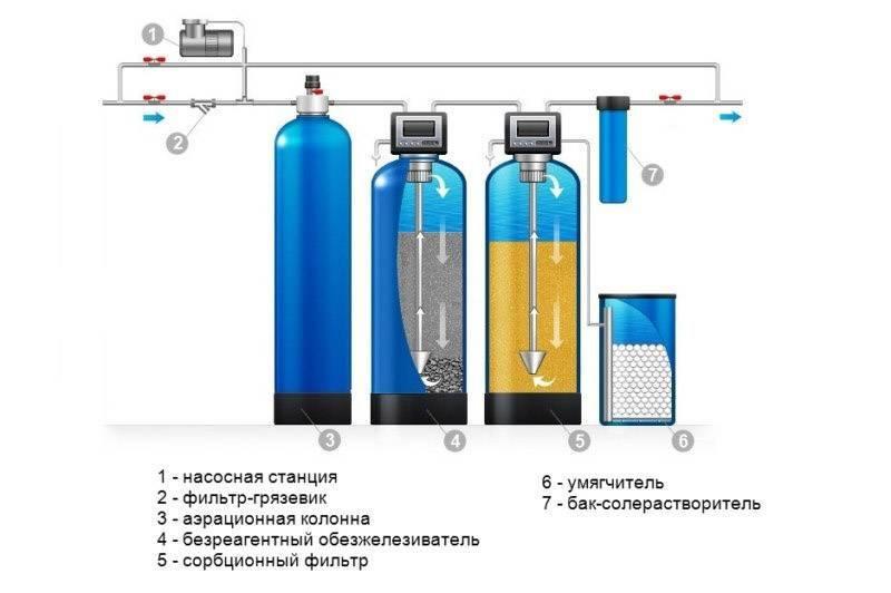 Фильтры механической очистки воды: какие бывают и как выбрать?