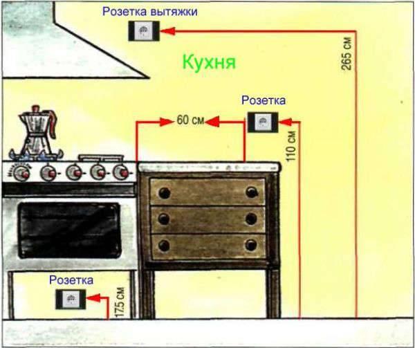 Расположение выключателей и розеток в квартире: высота установки от пола и другие важные нюансы