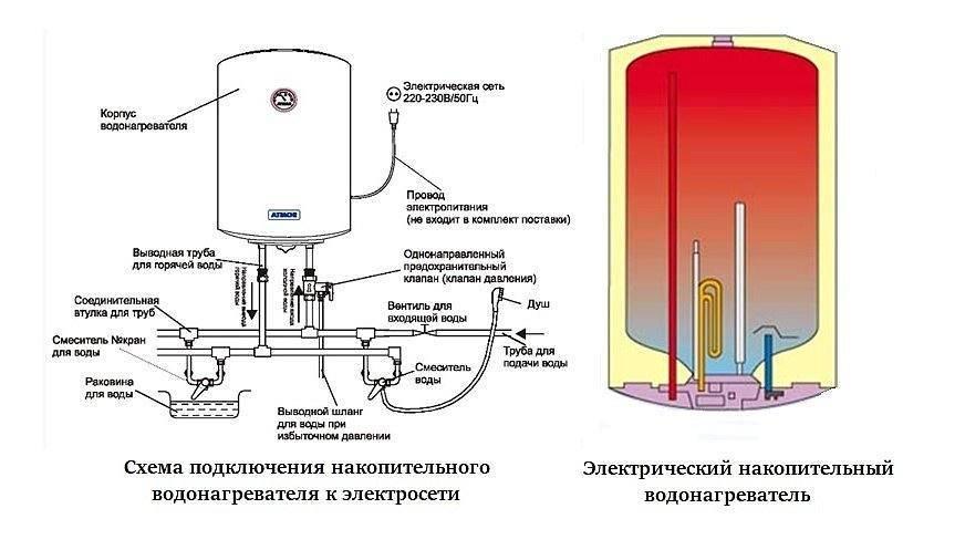 Разновидности и критерии выбора дачных водонагревателей