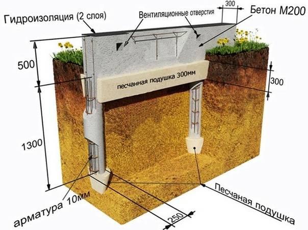 Условия использования буронабивного свайного фундамента
