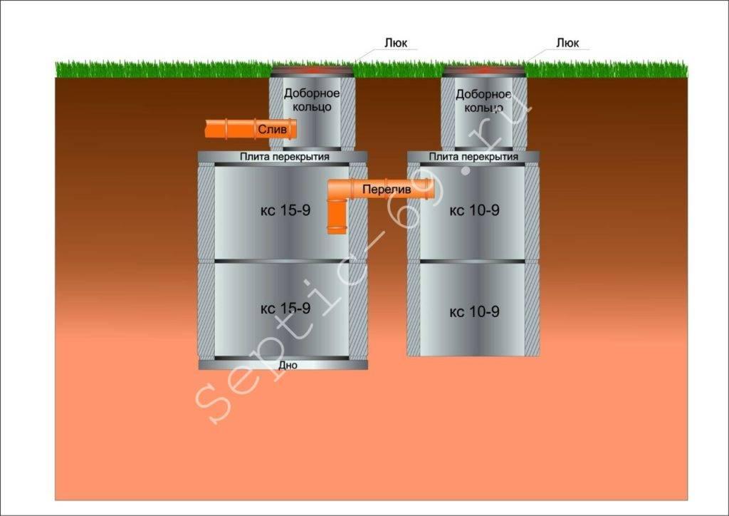 Стоимость септика под ключ из бетонных колец: преимущества бетона и цена оборудования
