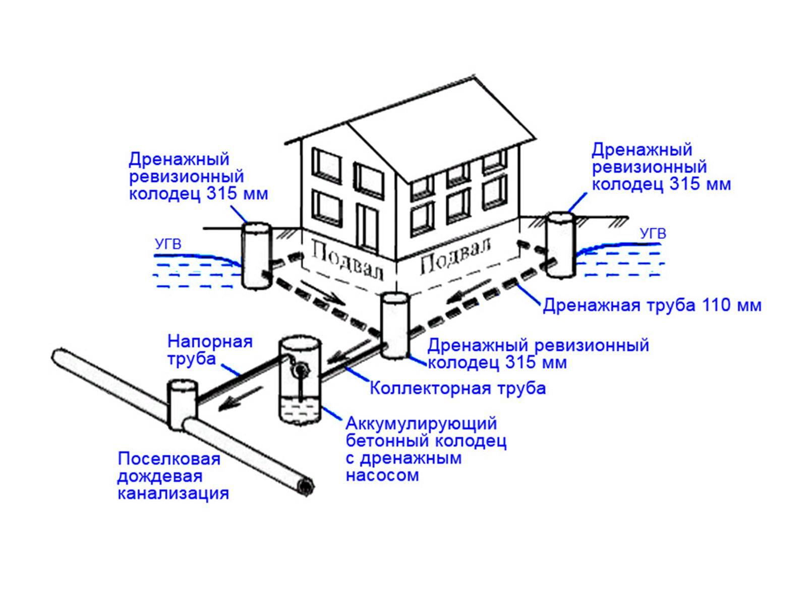 Как сделать дренаж вокруг дома – варианты дренажных систем, правила устройства