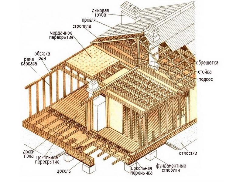 Каркасный дом своими руками за 7 шагов