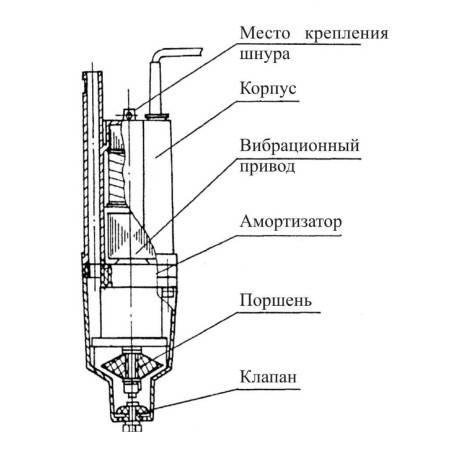 Устройство и принцип действия вибрационного насоса