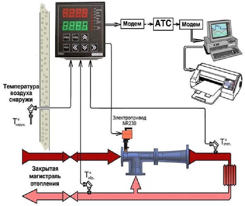 Принцип работы автоматики для котла отопления