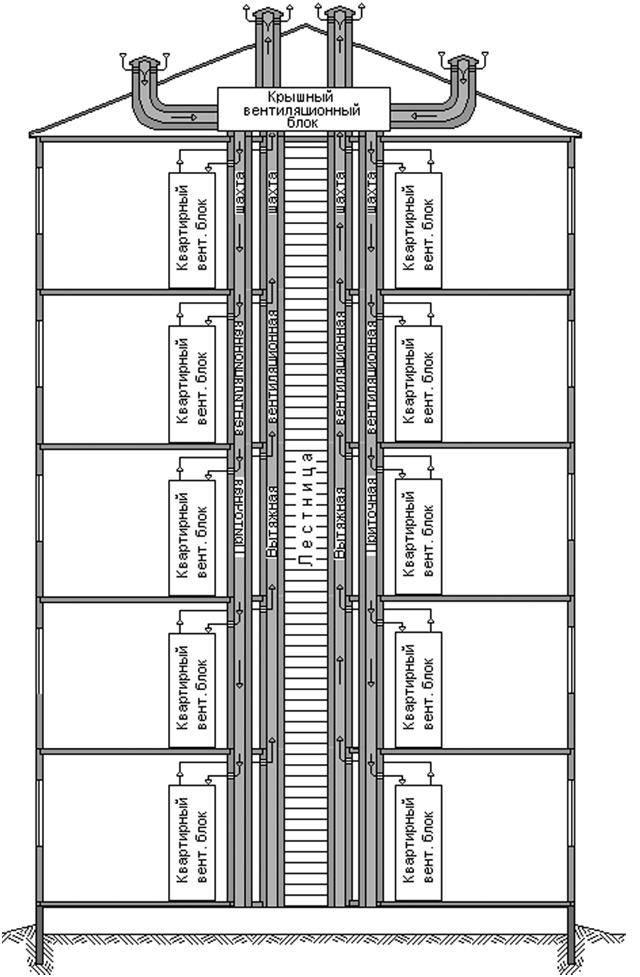 Система вентиляции в хрущевке: устройство, схема, частые проблемы и их устранение