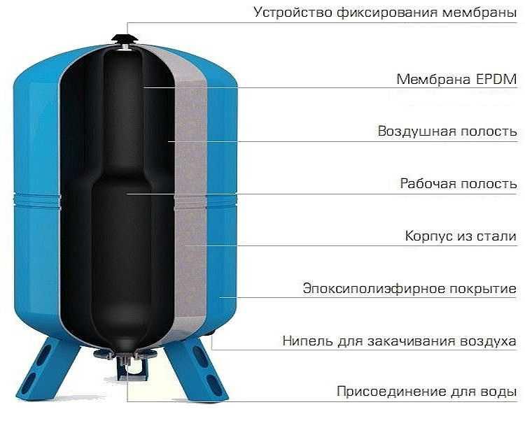 Как настроить давление в гидроаккумуляторе 100 литров. гидроаккумуляторы для водоснабжения: принцип работы, виды, как выбрать
