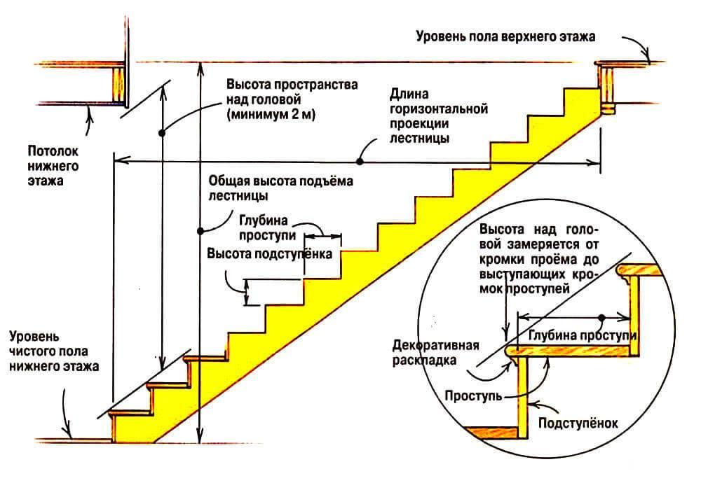 Как рассчитать размеры лестницы своими руками