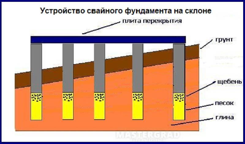 Фундамент ступенчатый на склоне: установка опалубки и заливка