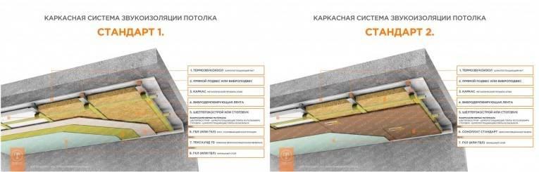Звукоизоляция потолка в квартире под натяжной потолок: пошаговый монтаж, как делается звукоизоляция под натяжной потолок