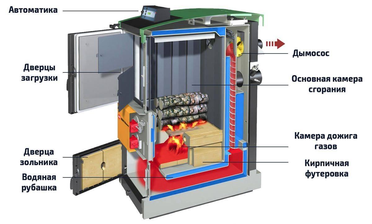 Пиролизный котел длительного горения с водяным контуром: принцип работы